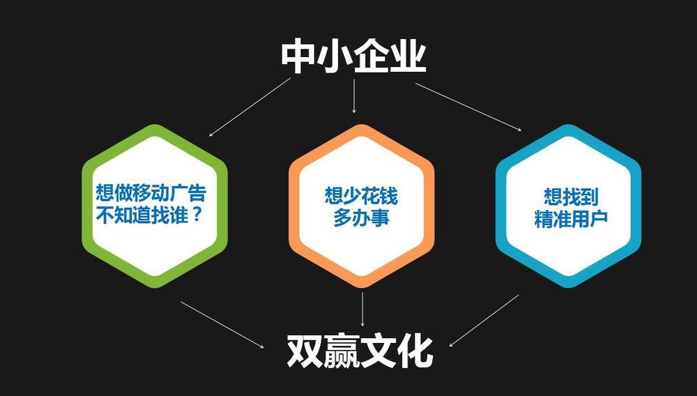 雙贏文化大數據營銷.jpg